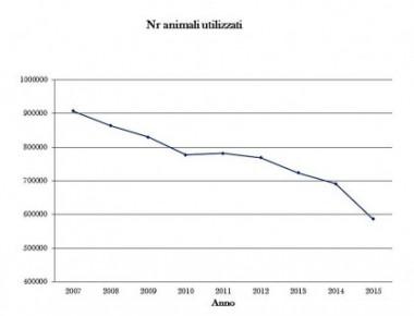 Pubblicate le statistiche annuali sulla sperimentazione animale in Italia